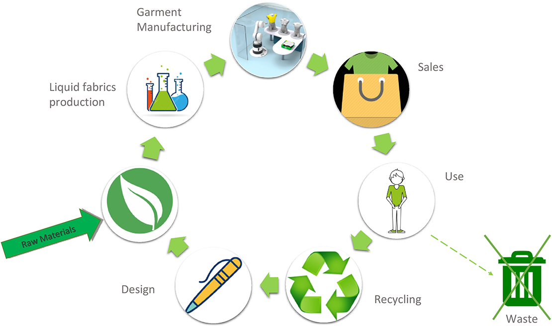 Fabrican ethical and environmental recycle 4
